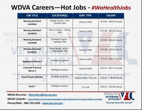 WDVA HOT JOBS: Please share to anyone interested & have them apply at www.careers.wa.gov #WDVAhotjobs    Keyword Search: Washington State Department of Veterans Affairs